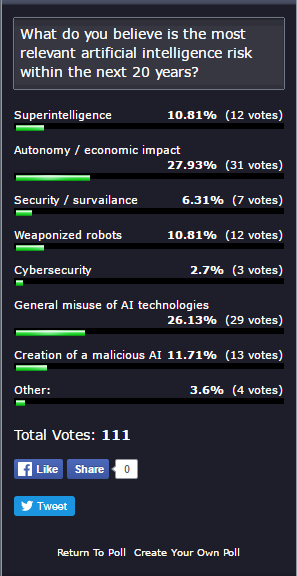 Artificial Intelligence Risk – What Researchers Think is Worth Worrying About   TechEmergence.com